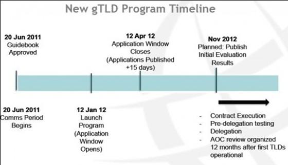 ICANN Programme Gtldn