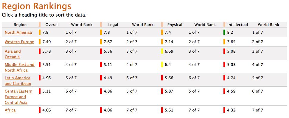 Regional rankings