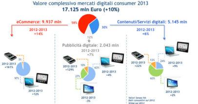 Valore_complessivo_mercati_digitali_consumer_2013_