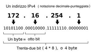 Ipv4_address