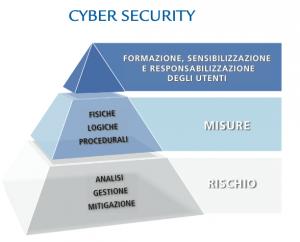 Cyber Security, Pubblicata La Strategia Italiana