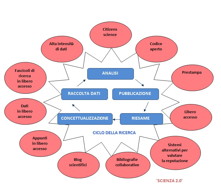 Modifiche in corso che incidono sull'intero ciclo di ricerca, dall'avvio alla valutazione e pubblicazione. Fonte: Commissione Europea