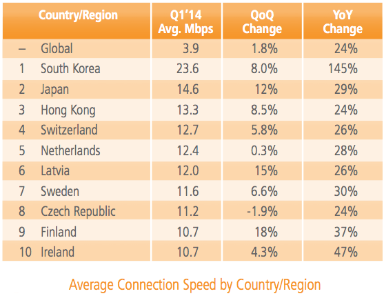"""Akamai """"State of the Internet"""" - Q1 Report 2014"""