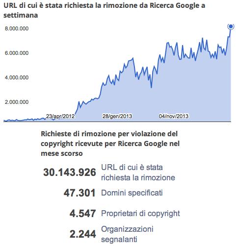 googlerimozioniagosto2014