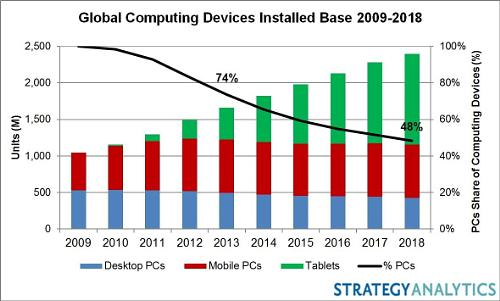 Strategy Analytics Computing Devices Chart