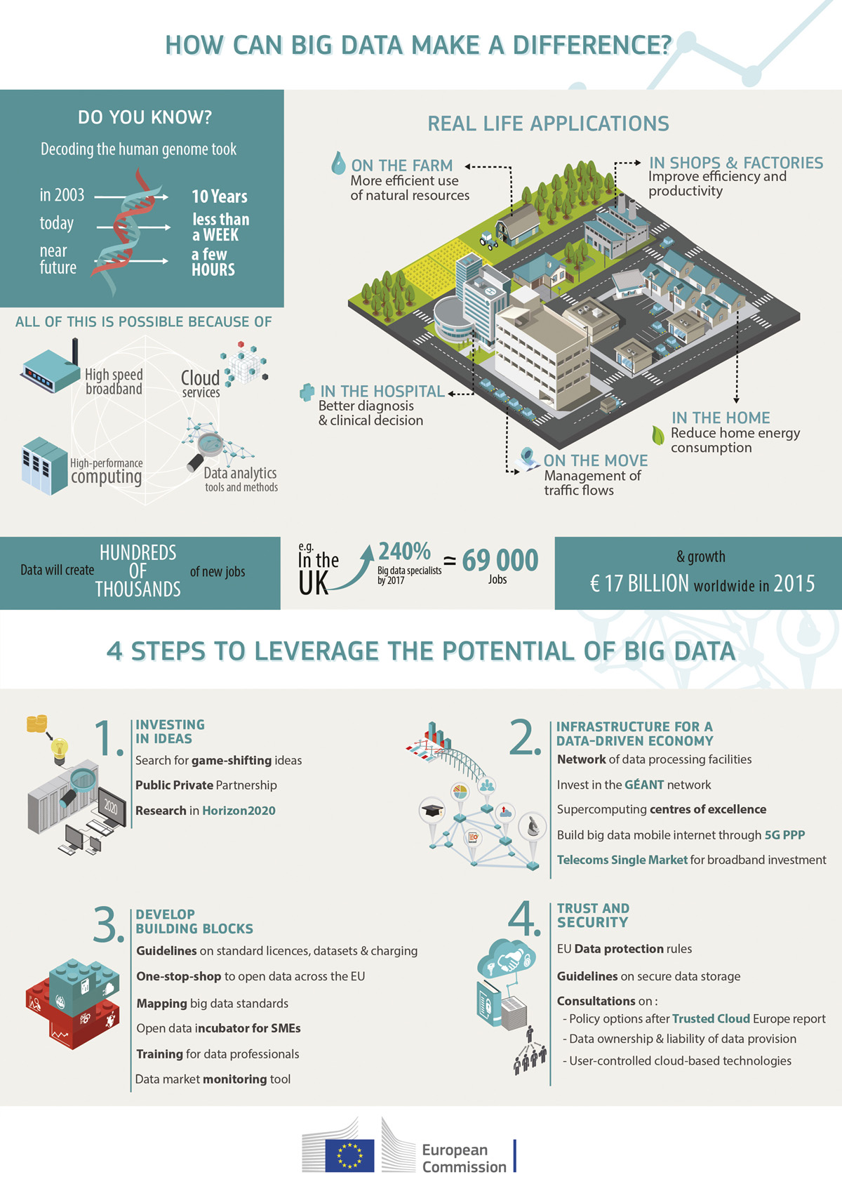 infographic_big_data_export_indd_1200px_6288