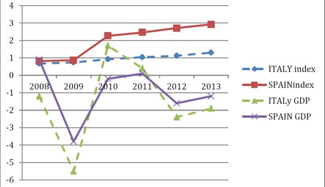 (tratto da MONTI L-PEPE E.-RIZZUTI G., Can E-Government communication boost economic growth? 2014)