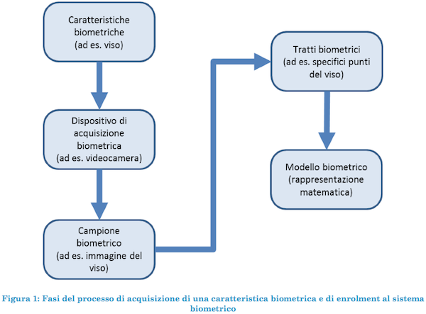 datibiometrici