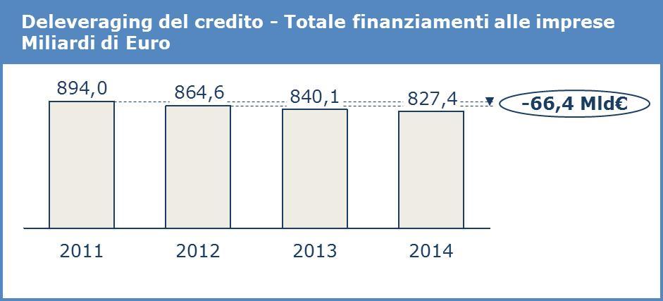 Deleveraging del credito bancario