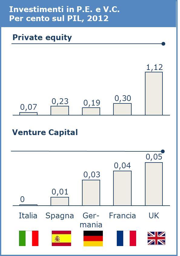 Investimenti in PE e VC