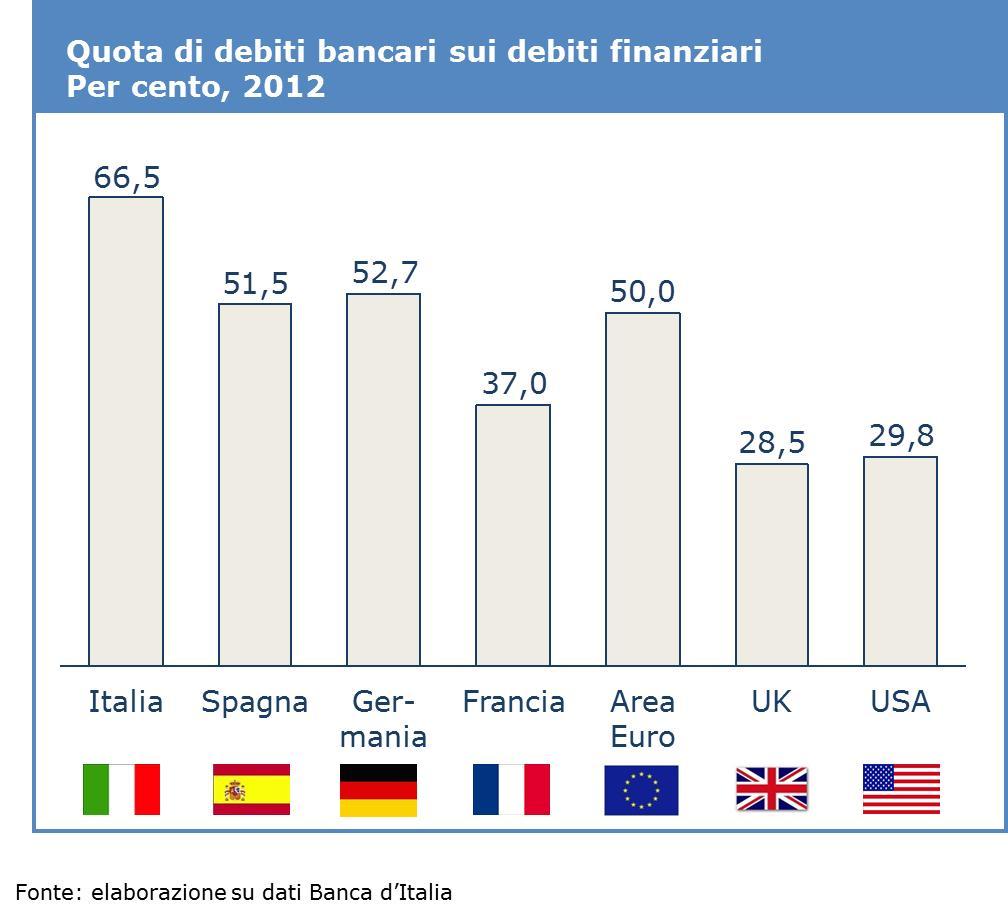 Quota di debiti