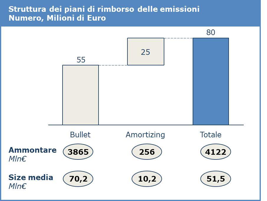 Struttura dei piani di rimborso delle emissioni