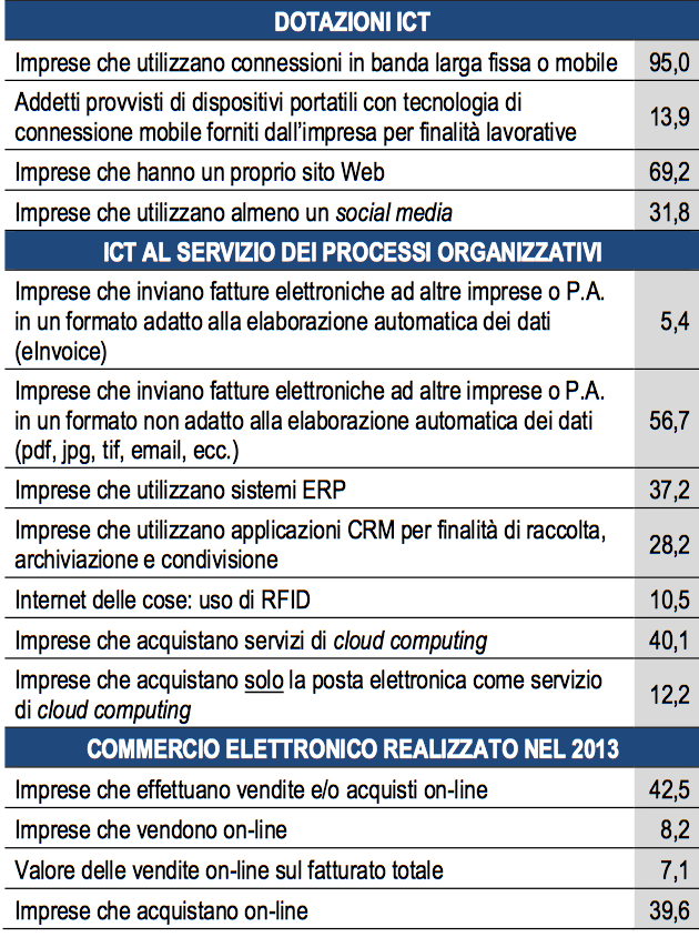 Source: Istat 2014