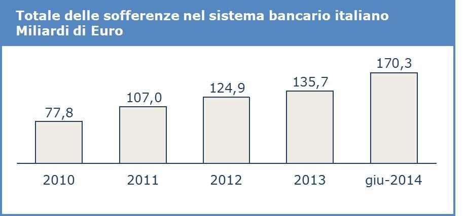 Totale delle sofferenze nel sistema bancario italiano