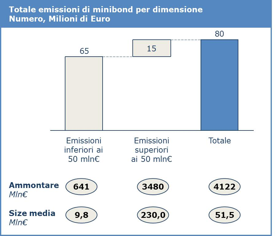 Totale emissione minibond 2