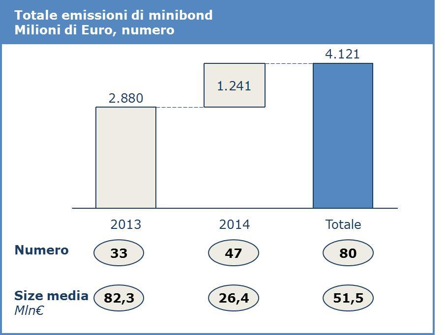 Totale emissioni bond