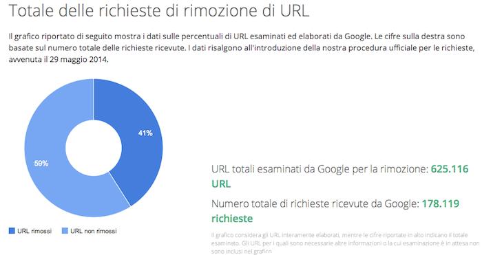 De-indicizzazione Risultati Di Ricerca: A Novembre Gli URL Esaminati Da Google Aumentano Di 2700 Al Giorno. Mentre Arrivano Le Linee Guida Dei Garanti Europei