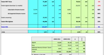 Deloitte Per FIMI Gennaio 2015