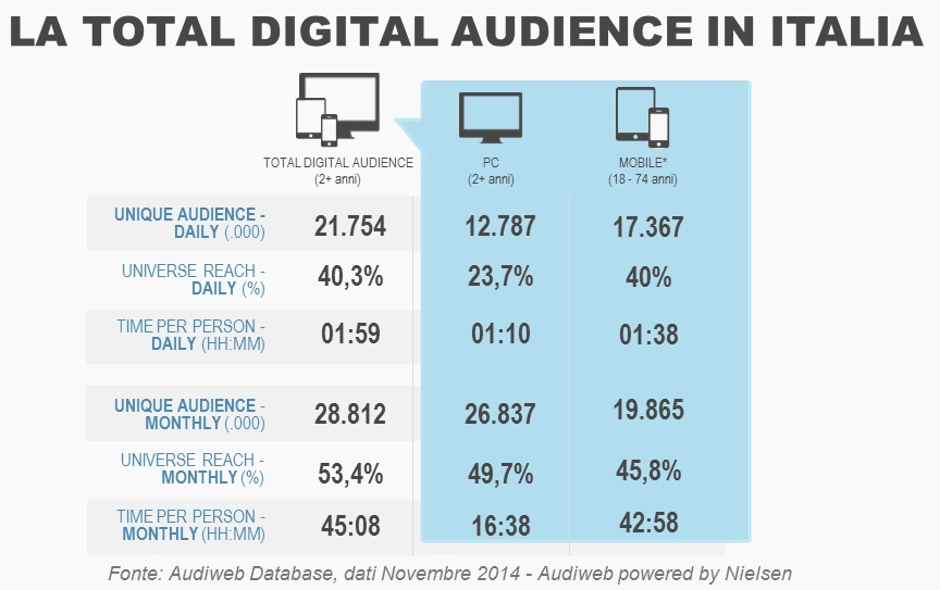 Total-digital-audience-novembre-2014