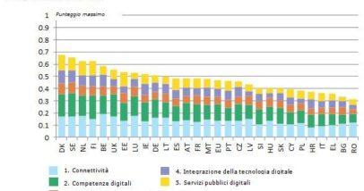 Punteggio Prestazione Digitale DESI 2015