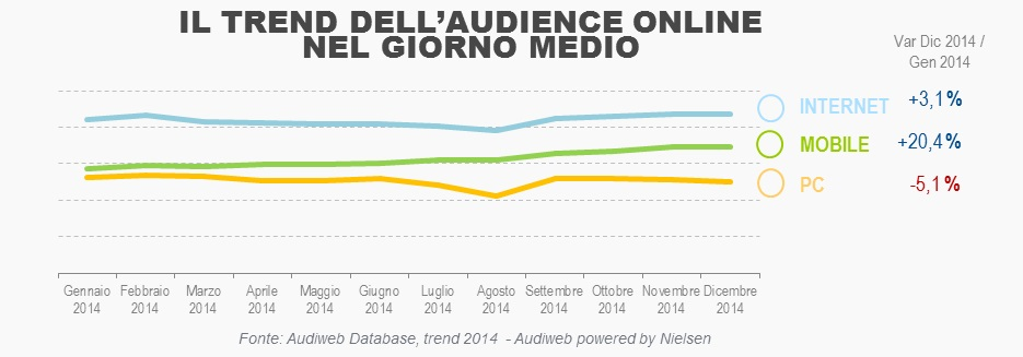 Total_Digital_Audience_trend_2014