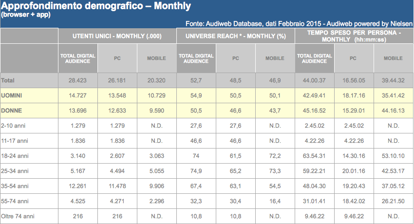 Approfondimento demografico Monthly
