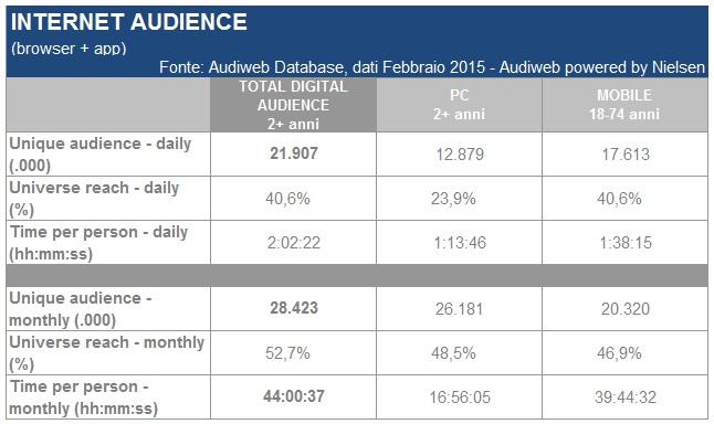 Audience_online_febbraio2015