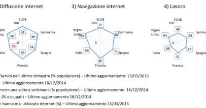 Osservatorio Comunicazioni 31 Dicembre 2014