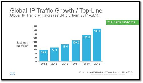 Cisco_vni-_global_complete_fixed__mobile_ip_traffic_growth_2014_2019