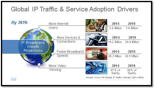 cisco_vni-_global_ip_traffic_drivers