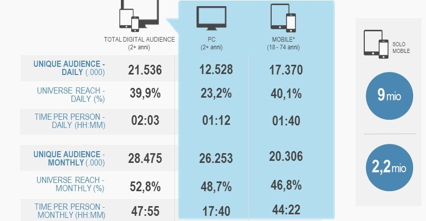Total_digital_audience_marzo2015