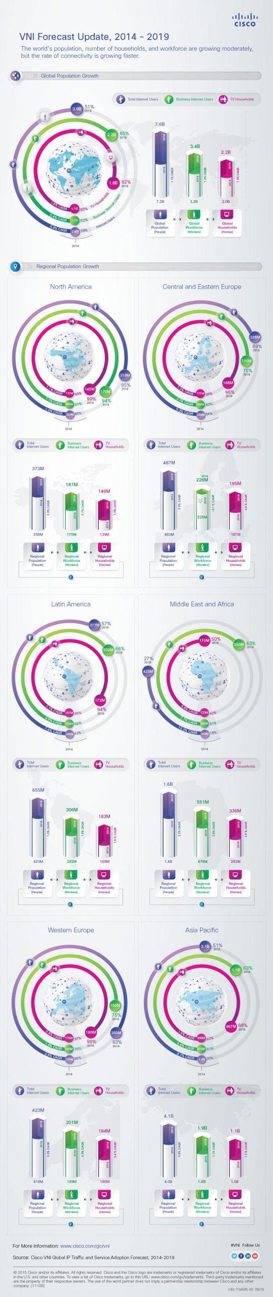 vni-forecast-infographic