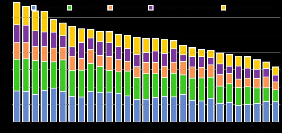 Digital Agenda Scoreboard: L'Europa è Più Connessa, Ma Non Le Sue Pmi