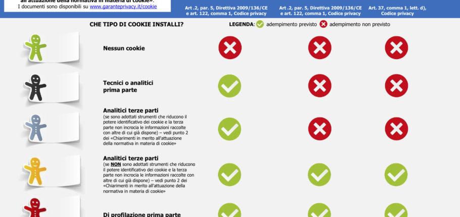 Infografica Cookie E Privacy - Cosa Devi Fare