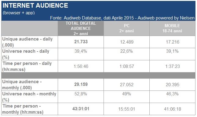 Total_digital_audience_aprile2015