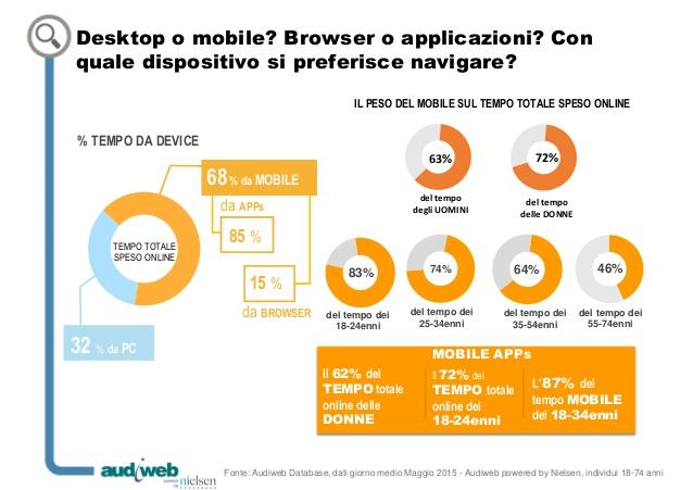 la-total-digital-audience-in-italia-maggio-2015-6-638
