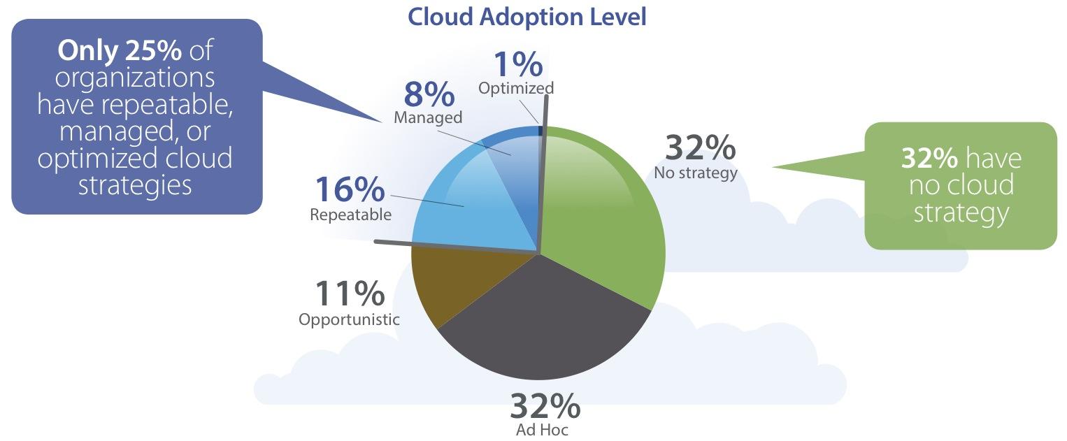 Cisco - Figura 2