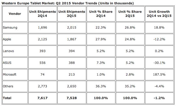 IDC Tablet Market Q2 2015