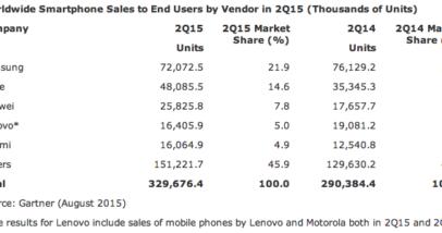 Table 1 Smartphone Gartner