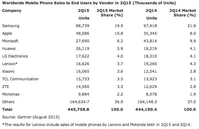 Table 3 Smartphone Gartner