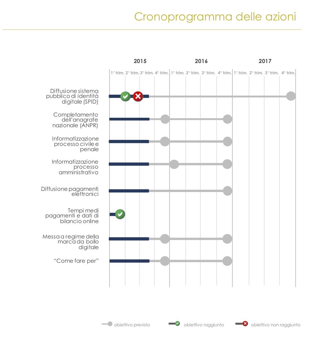 Cittadinanza Digitale Agosto 2015