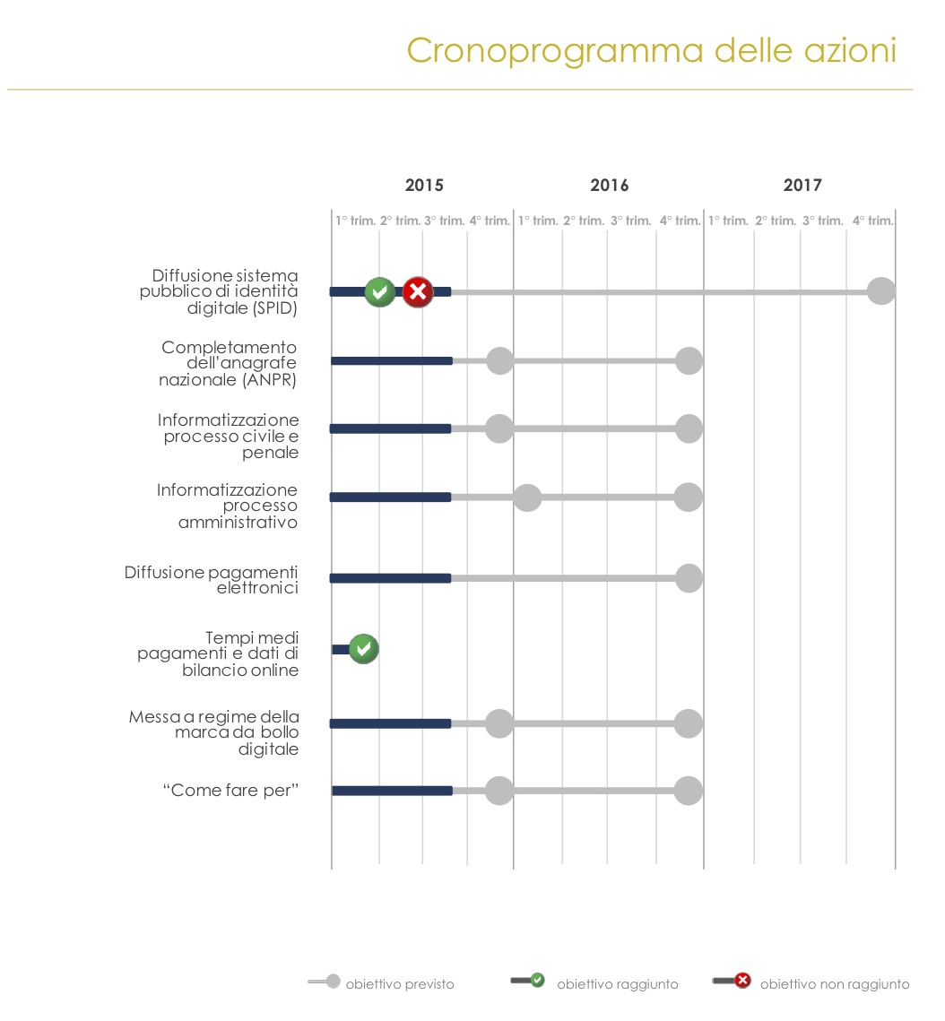 Cittadinanza Digitale Agosto 2015