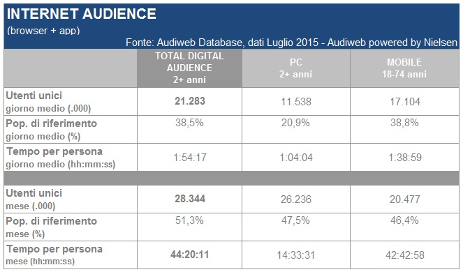 Total_digital_audience_luglio20151