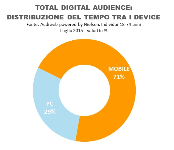 total_digital_tempo_audience_luglio_2015