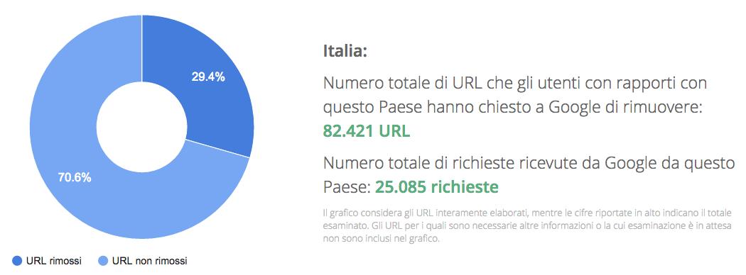 Deindicizzazione Italia