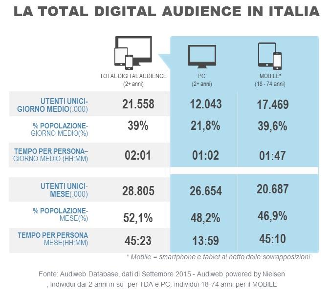 total_digital_audience_settembre2015