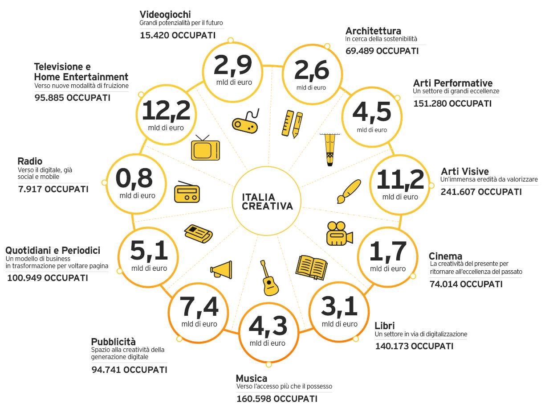 infografica_italiacreativa1