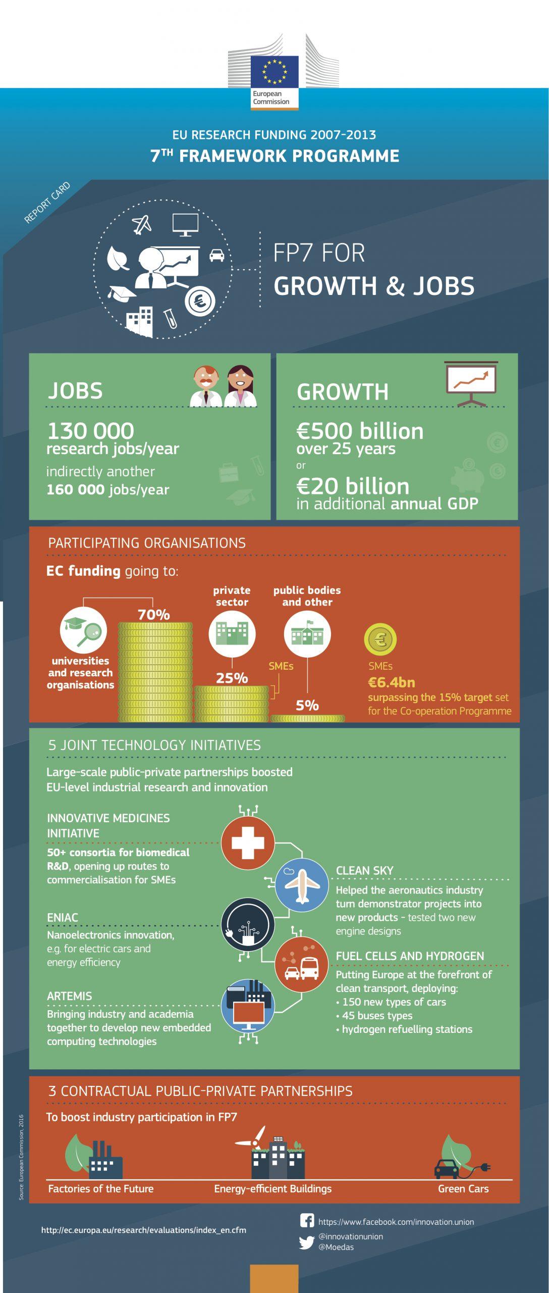 6_fp7_jobs_growth