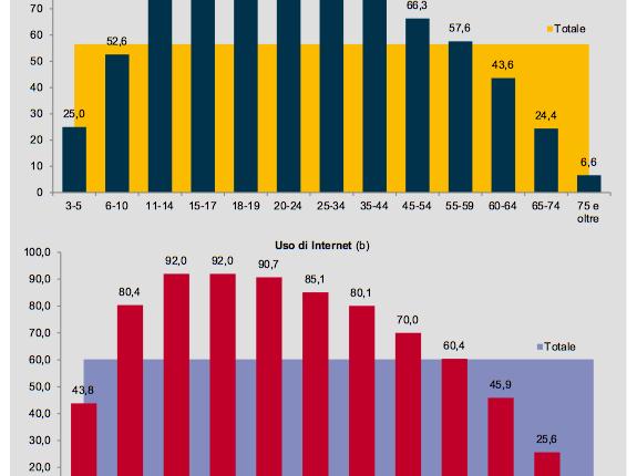 UsoInternet Istat 2015 1