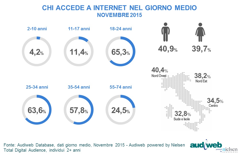 total_digital_audience_PROFILO_novembre2015